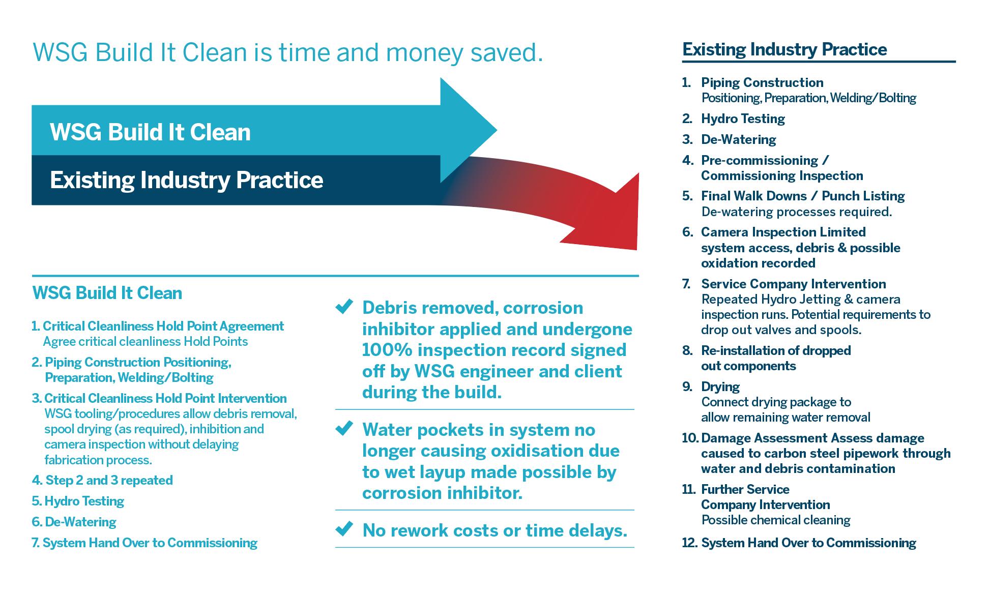 WSG Build it clean