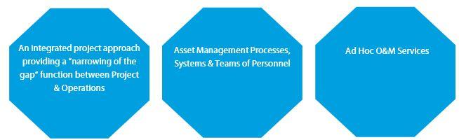 WSG Plenary Asset Solutions